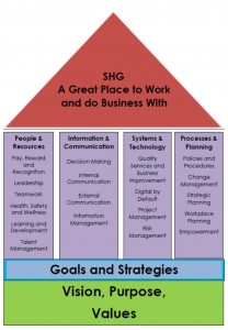SHG Great Place to Work and do Business With
