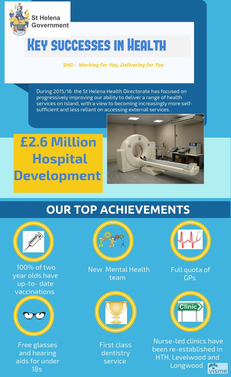 Key Successes in Health